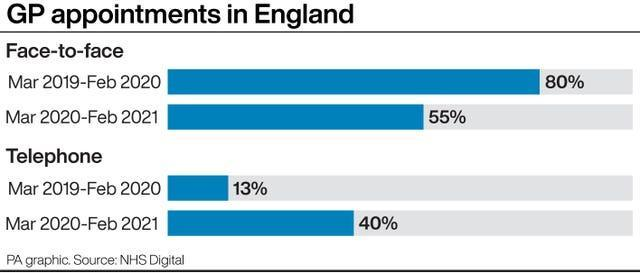 GP appointments in England
