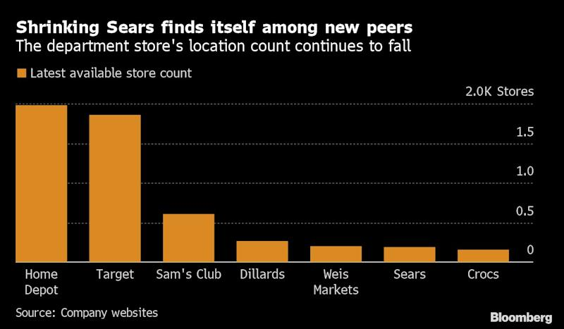 Sears Is Where America Shops, If You Can Still Find One