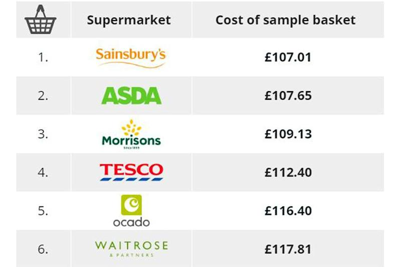 Which? compared average trolley costs at six major stores (Which?)