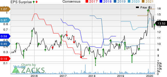 Photronics, Inc. Price, Consensus and EPS Surprise