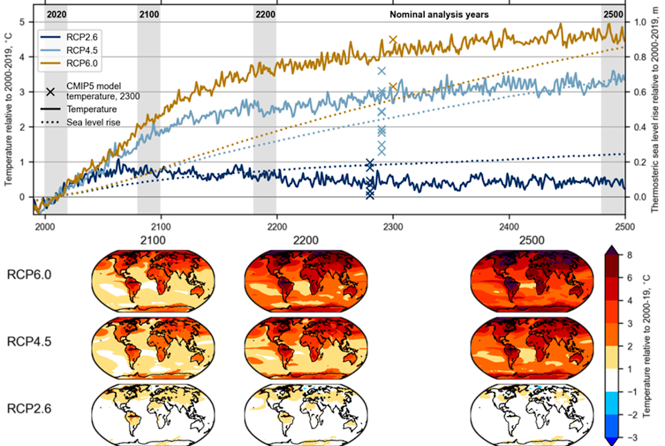 Figure showing temperature and sea level rise to 2500 CE under RCP2.6, 4.5, and 6.0.