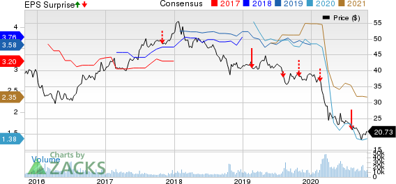 HSBC Holdings plc Price, Consensus and EPS Surprise
