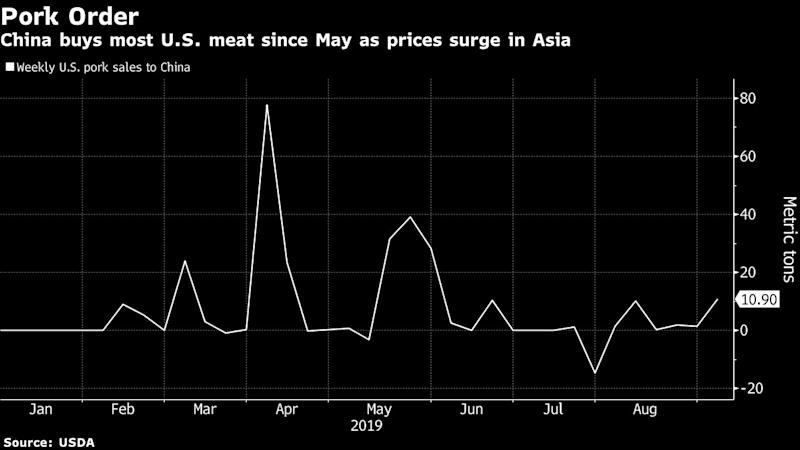 Hogs, Soy, Cotton Soar as China Looks to Step Up U.S. Imports