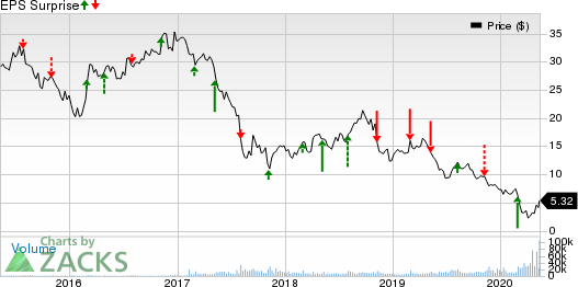 AMC Entertainment Holdings Inc Price and EPS Surprise