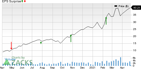 Cowen Group, Inc. Price and EPS Surprise