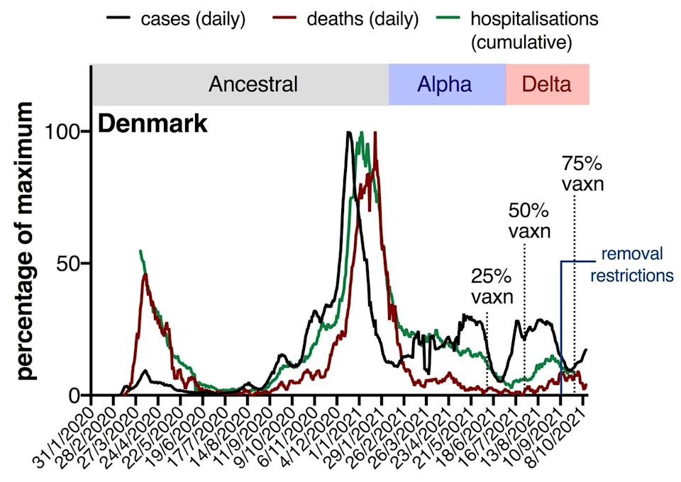 """<span class=""""caption"""">You can see the black line (cases) starts to separate from the green line (hospitalisations) and the red line (deaths) as the vaccine rollout progresses.</span> <span class=""""attribution""""><span class=""""source"""">Data from ourworldindata.org/covid-vaccinations and covidlive.com.au</span>, <span class=""""license"""">Author provided</span></span>"""