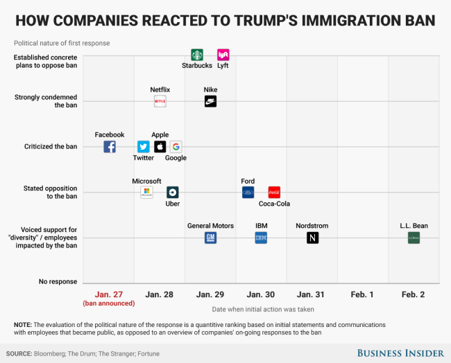 BI Graphics_How companies reacted to trump