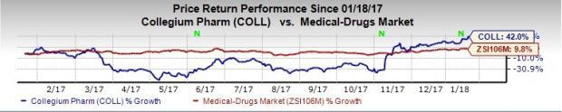 Top-Ranked Drug Stocks That Are Broker Favorites: Collegium Pharmaceutical Inc (COLL)