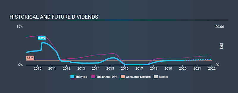 AIM:TRB Historical Dividend Yield, January 16th 2020