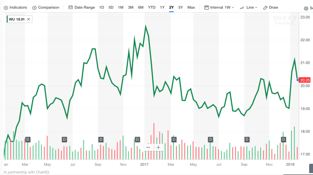 Western Union stock performance over the past 2 years.