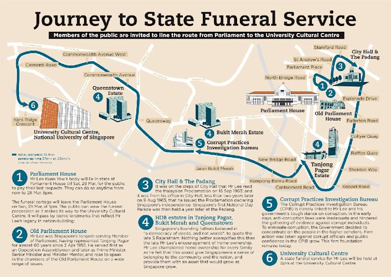 State funeral procession for late Singapore leader Lee Kuan Yew graphic (AFP Photo/)