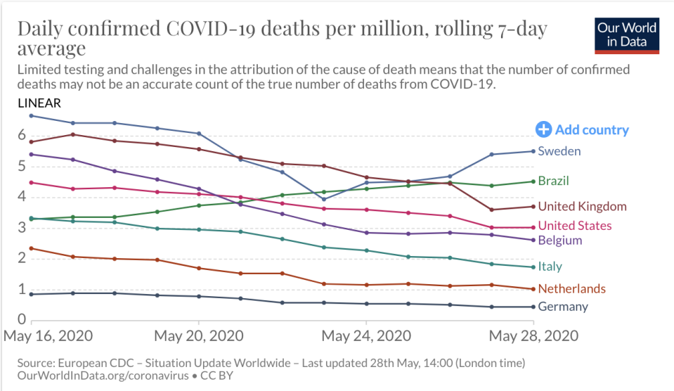 Sweden has the highest daily death rate.