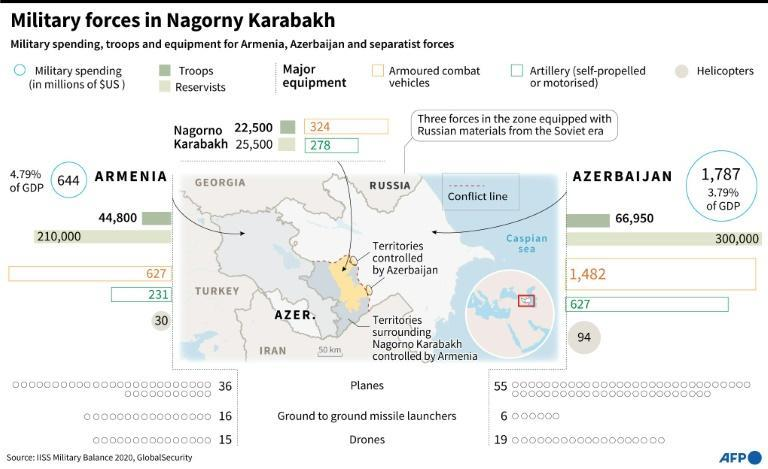 Graphic comparing military forces present in the region of Nagorno Karabakh and map of the conflict zone.