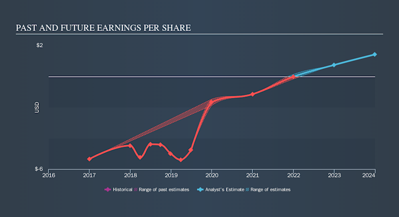 NasdaqGM:TMDX Past and Future Earnings, September 17th 2019