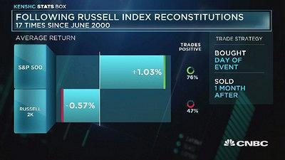 According to Kensho, after the Russell re-balances the index tends to underperform the S&P.