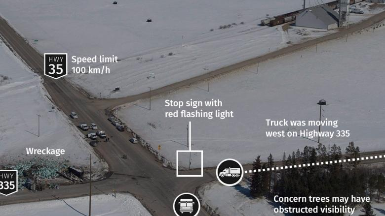 Broncos crash raises questions about stop signs at 100 km/h intersections