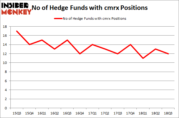 No of Hedge Funds with CMRX Positions