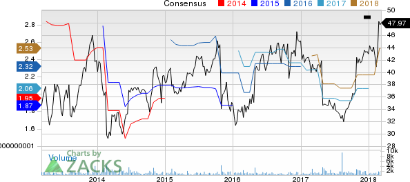 New Strong Buy Stocks for March 7th: FTI Consulting, Inc. (FCN)