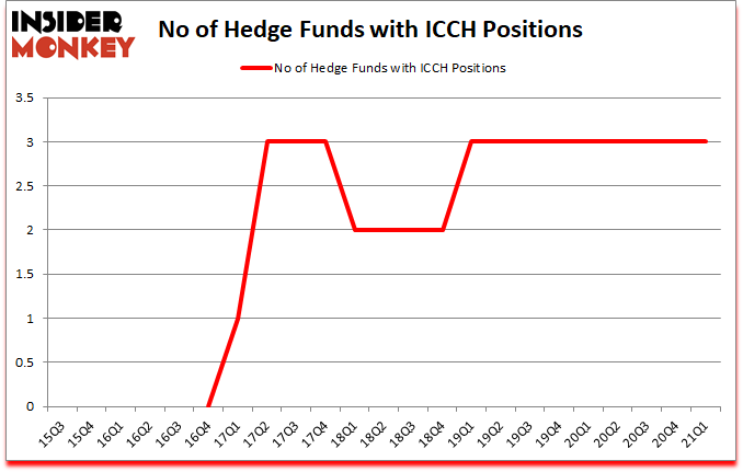 Is ICCH A Good Stock To Buy?