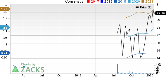 AssetMark Financial Holdings, Inc. Price and Consensus