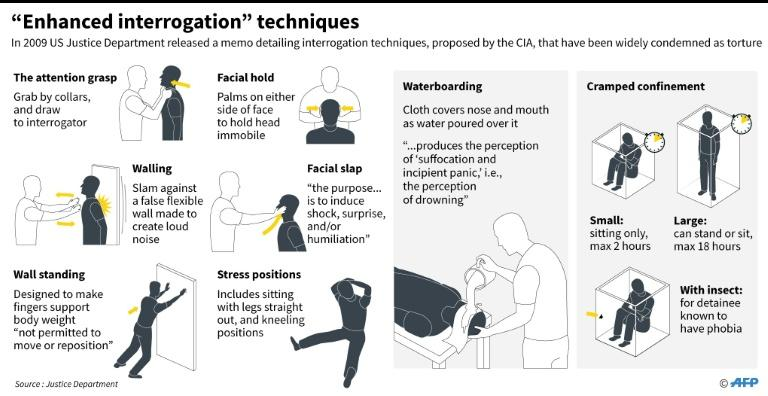 Graphic on controversial CIA interrotation techniques outlined in a memo released by the US Justice Department in 2009