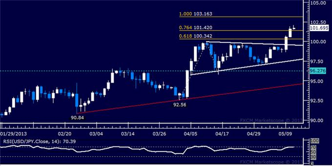 Forex_USDJPY_Technical_Analysis_05.10.2013_body_Picture_5.png, USD/JPY Technical Analysis 05.10.2013