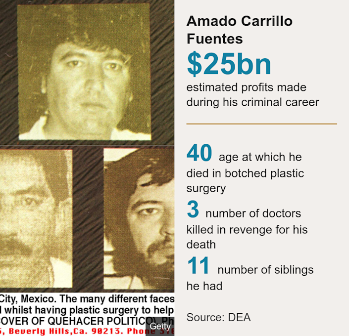 Amado Carrillo Fuentes. [ $25bn estimated profits made during his criminal career ] [ 40 age at which he died in botched plastic surgery ],[ 3 number of doctors killed in revenge for his death ],[ 11 number of siblings he had ], Source: Source: DEA, Image: Wanted photos of Amado Carrillo Fuentes