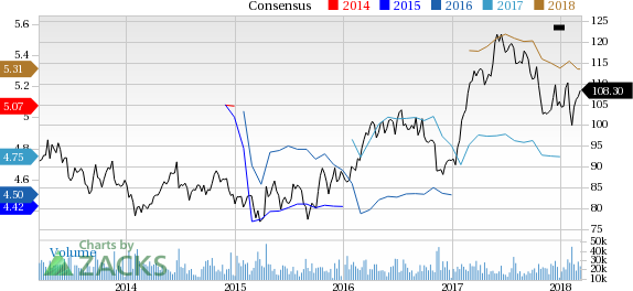 Philip Morris (PM) reported earnings 30 days ago. What's next for the stock? We take a look at earnings estimates for some clues.