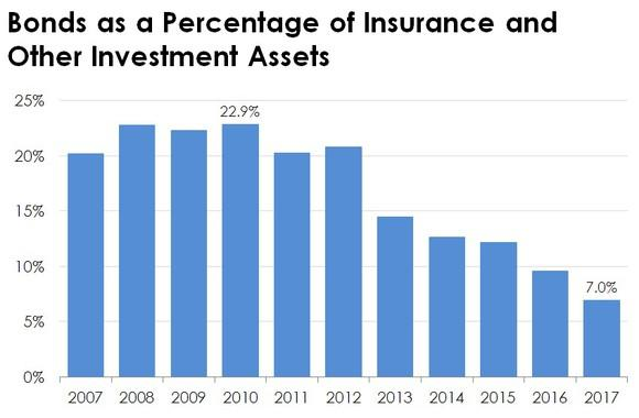 Bar chart of Berkshire's bond investments.