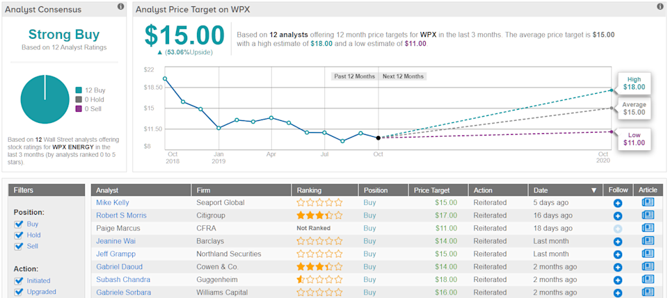 WPX Energy price target