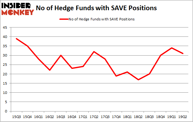 No of Hedge Funds with SAVE Positions
