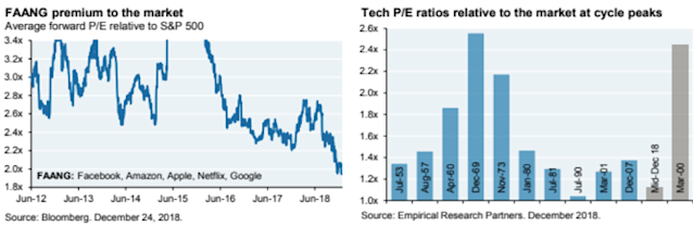 Big tech companies now trade at one of the smallest premiums in history.