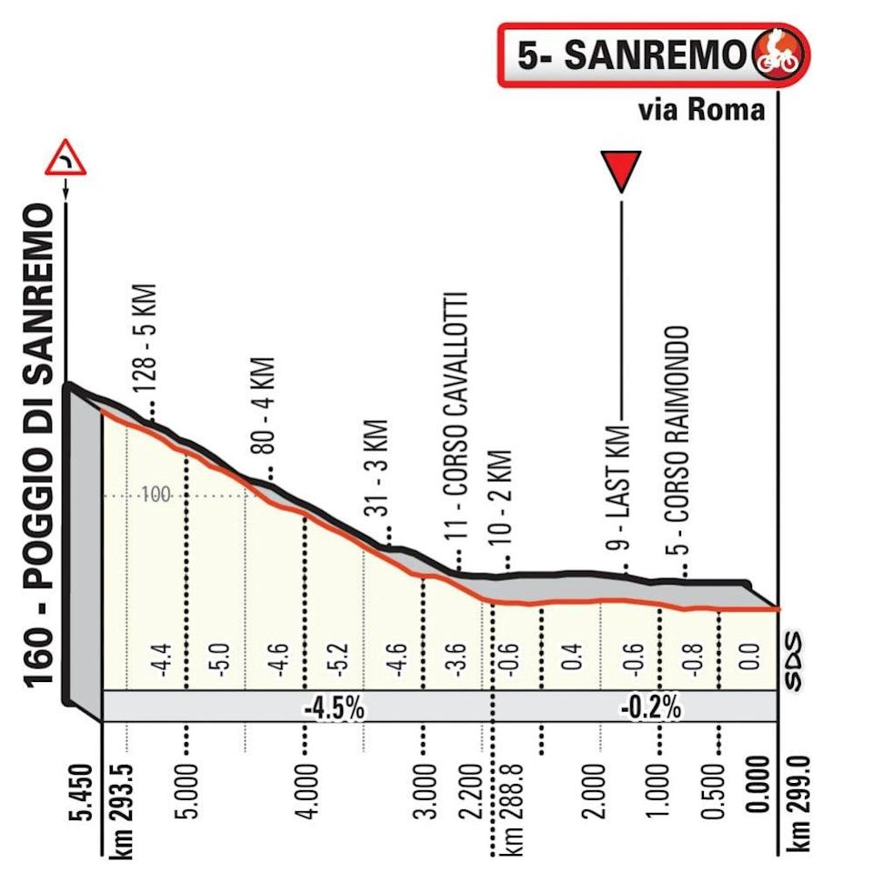 Milan-Sanremo course, Poggio descent — Milan-Sanremo 2020: When is the year's first monument, what TV channel is it on and what does the route look like?