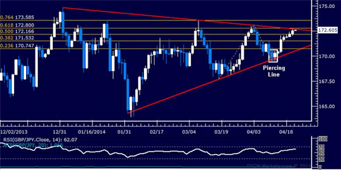 dailyclassics_gbp-jpy_body_Picture_12.png, Forex: GBP/JPY Technical Analysis – Support Met Below 167.00