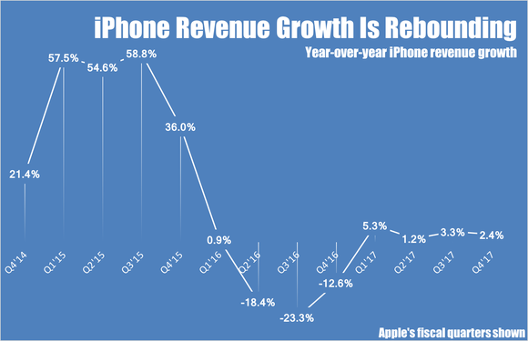 A line chart showing Apple's quarterly year-over-year growth rates for iPhone revenue