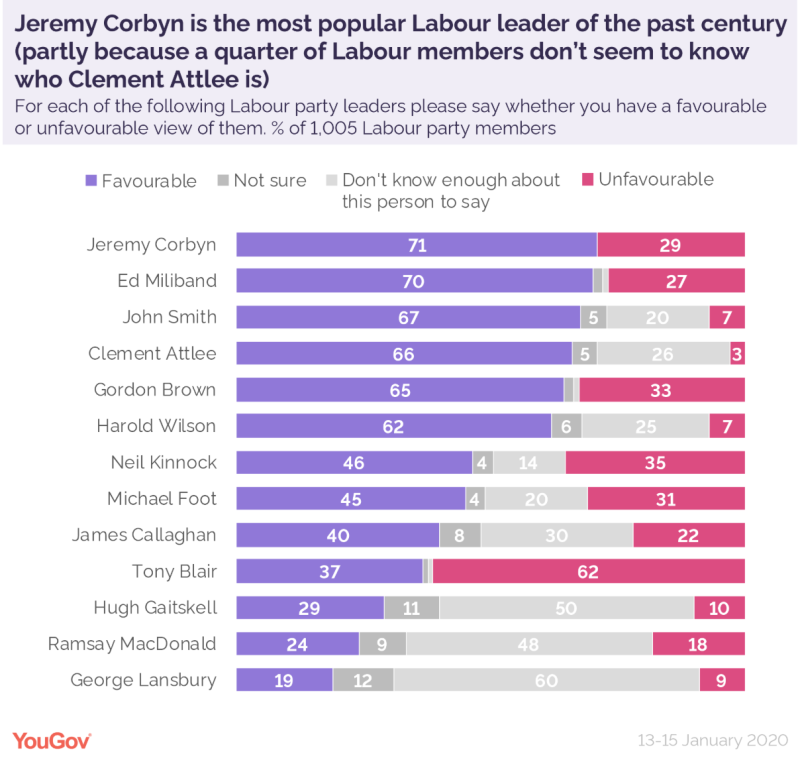 The YouGov responses on past Labour leaders (YouGov)