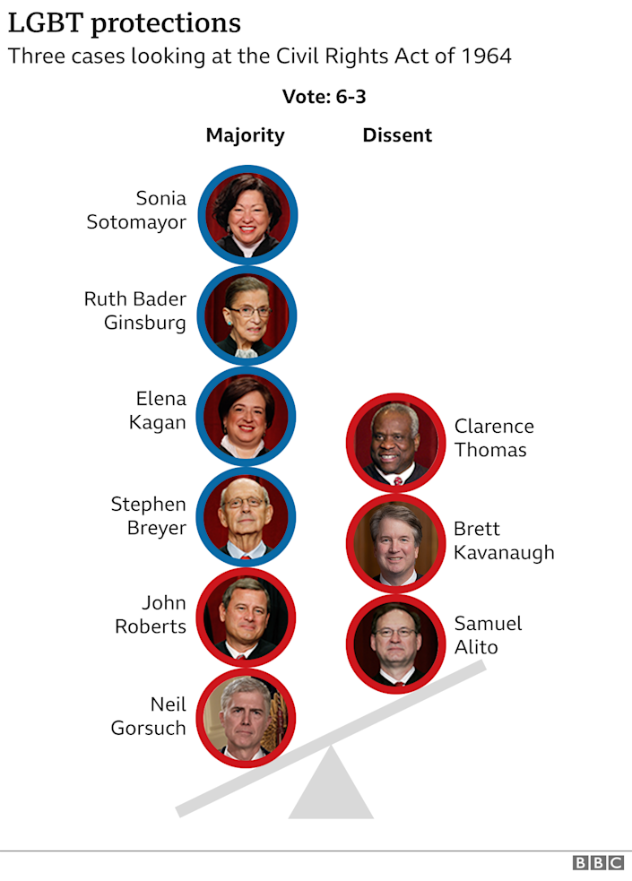 Graphic showing how justices voted on LGBT discrimination