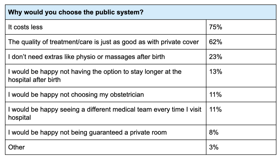 A chart representing the different reasons women chose to give birth in a public hospital.