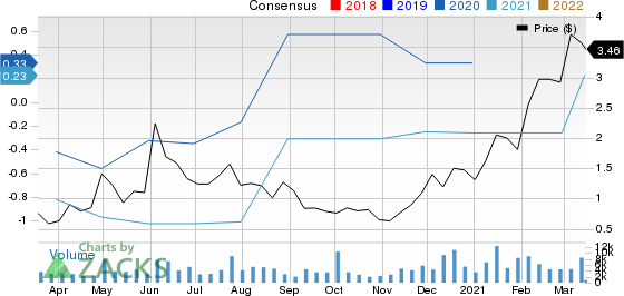 Amplify Energy Corp. Price and Consensus