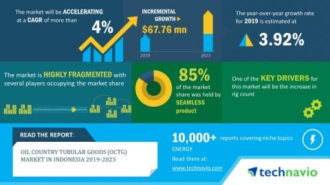 Oil Country Tubular Goods Market in Indonesia 2019-2023