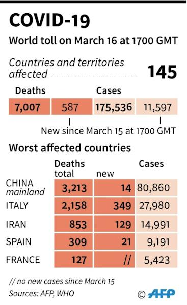 World toll of coronavirus infections and deaths as of March 16 at 1700 GMT