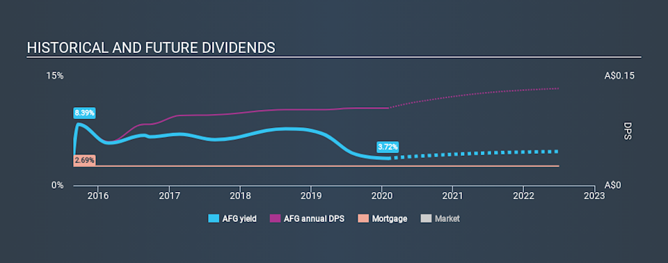 ASX:AFG Historical Dividend Yield, February 1st 2020