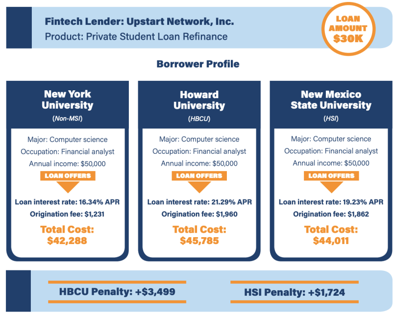 (Graphic: Student Borrower Protection Center)