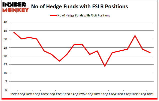 Is FSLR A Good Stock To Buy?