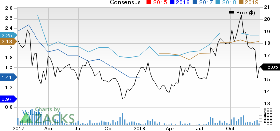 CONSOL Coal Resources LP Price and Consensus