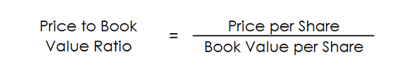 The calculation of the price to book value ratio.