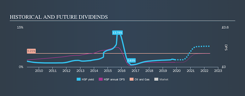AIM:HSP Historical Dividend Yield, November 13th 2019