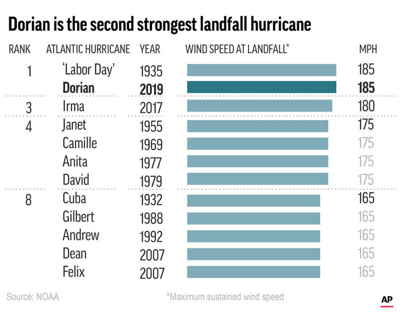How Dorian compares with other hurricanes. ;