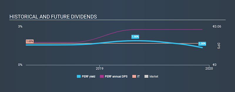 ATSE:PERF Historical Dividend Yield, December 9th 2019