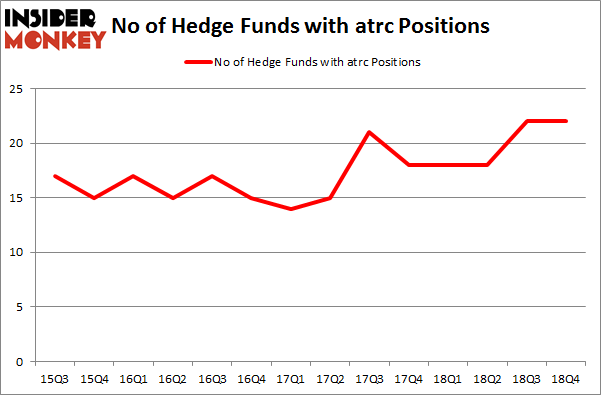 No of Hedge Funds with ATRC Positions